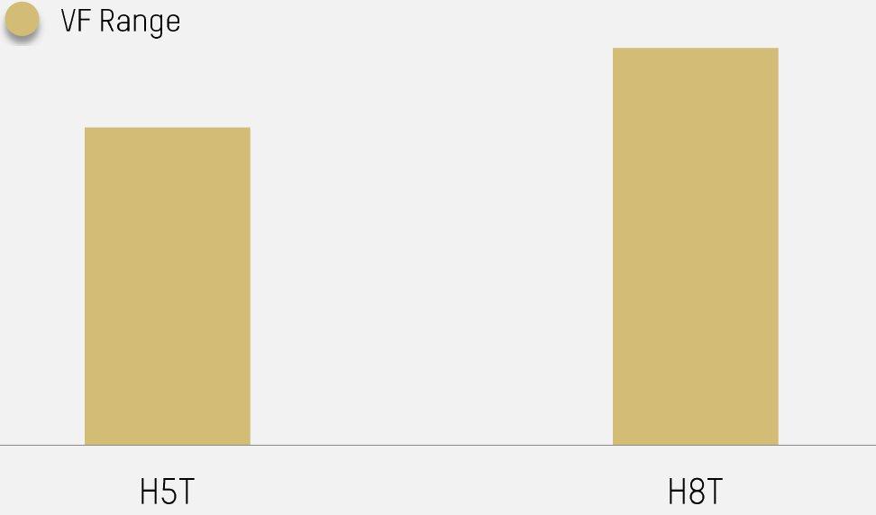 H5T vs H8T