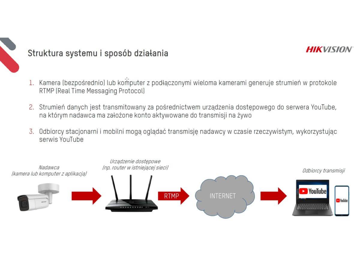 hikvision transmisja live rtmp slide 5