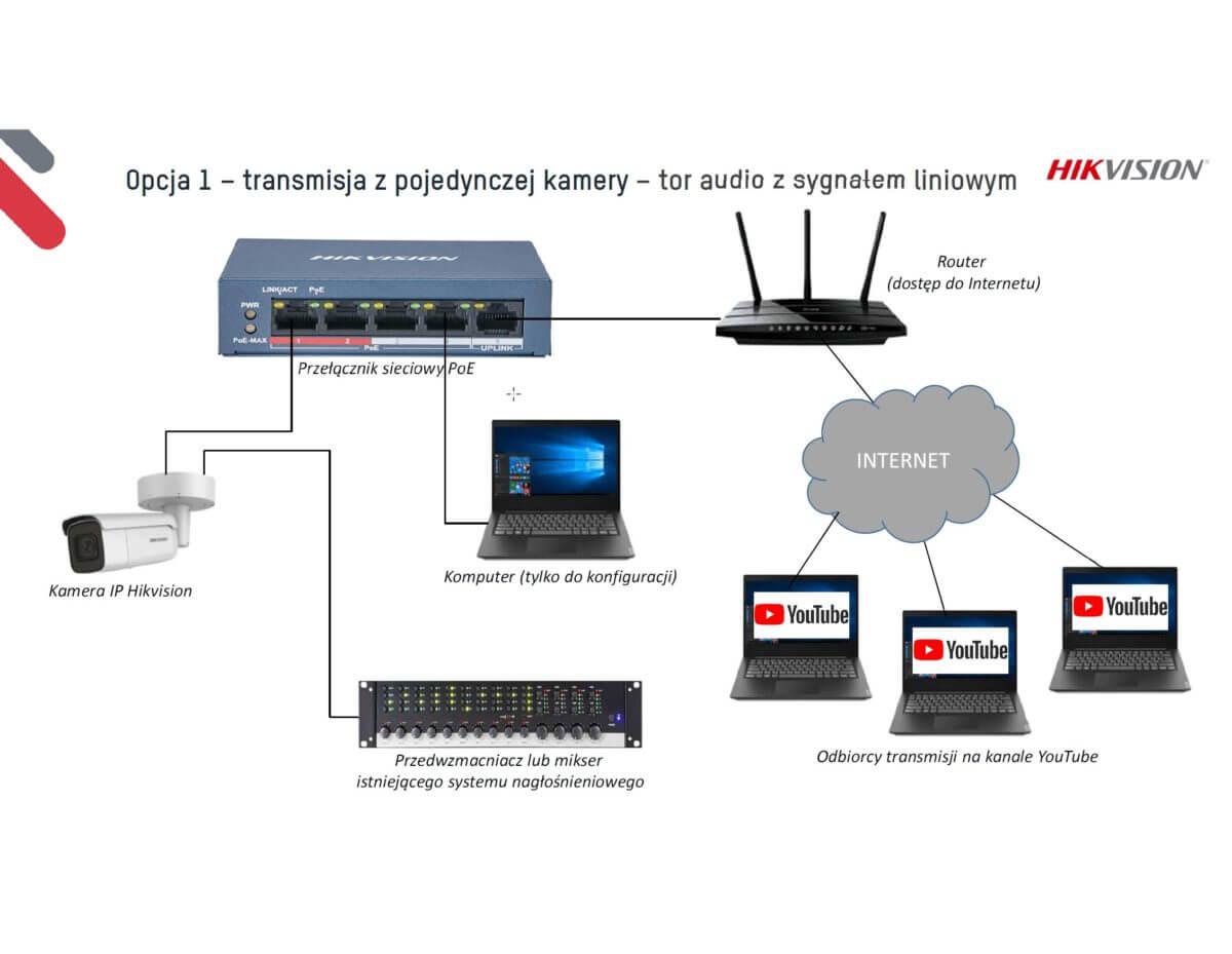 hikvision transmisja live rtmp slide 8