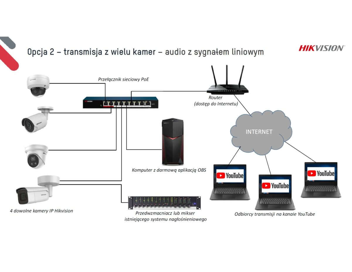 hikvision transmisja live rtmp slide 12